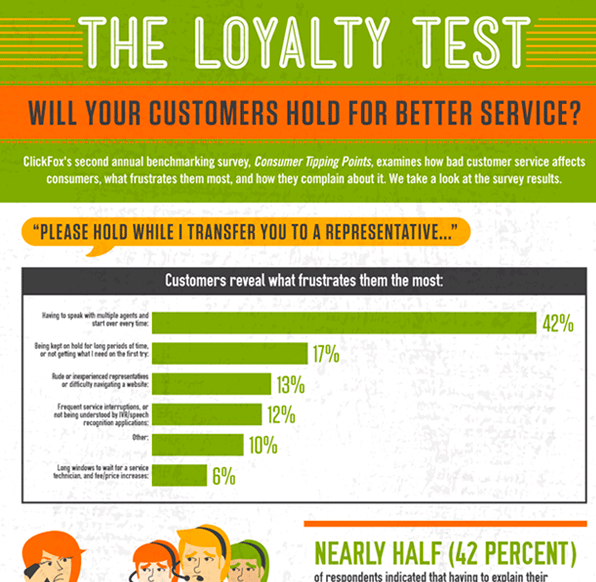 The Impact of Bad Customer Service