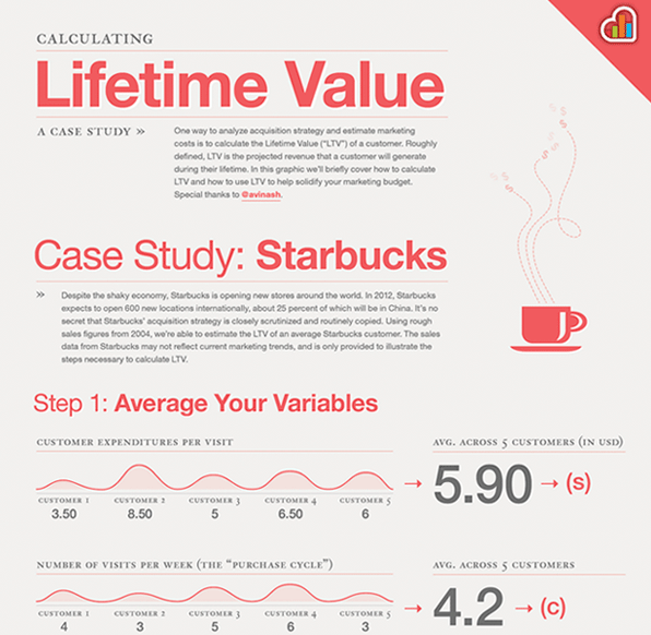 How to Calculate Customer Lifetime Value Infographic