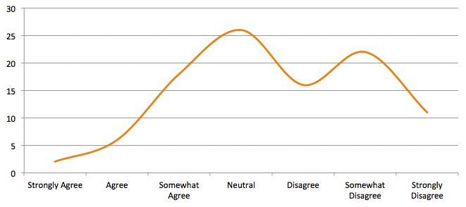 Attitudes Towards Customer Service Centers