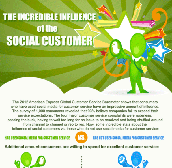 Influence of the Social Customer Infographic