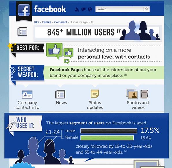 Choosing the Right Social Media Platform for Customer Service