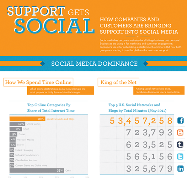 Support Gets Social Infographic