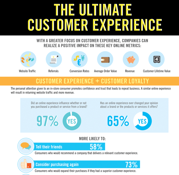 The Ultimate Customer Experience Infographic