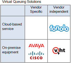 Virtual Queuing Solutions Comparison - Fonolo In-Call Rescue, Avaya Callback Assist, Cisco Courtesy Callback, Virtual Hold Conversation Bridge
