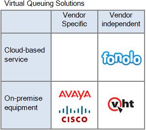 Virtual Queuing Solutions Comparison - Fonolo In-Call Rescue, Avaya Callback Assist, Cisco Courtesy Callback, Virtual Hold Conversation Bridge