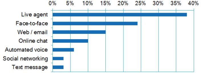 American Express Consumer Barometer Report