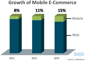 Fig 1 Growth of Mobile E-Commerce
