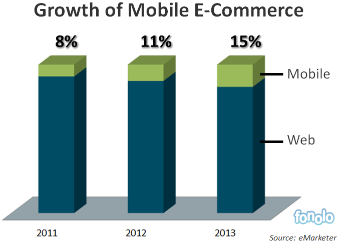 Don 39 t sink mobile e commerce by sending customers to an for E commerce mobili