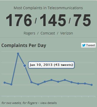 Rogers Complaints