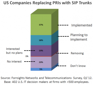 Replacing PRIs w SIP