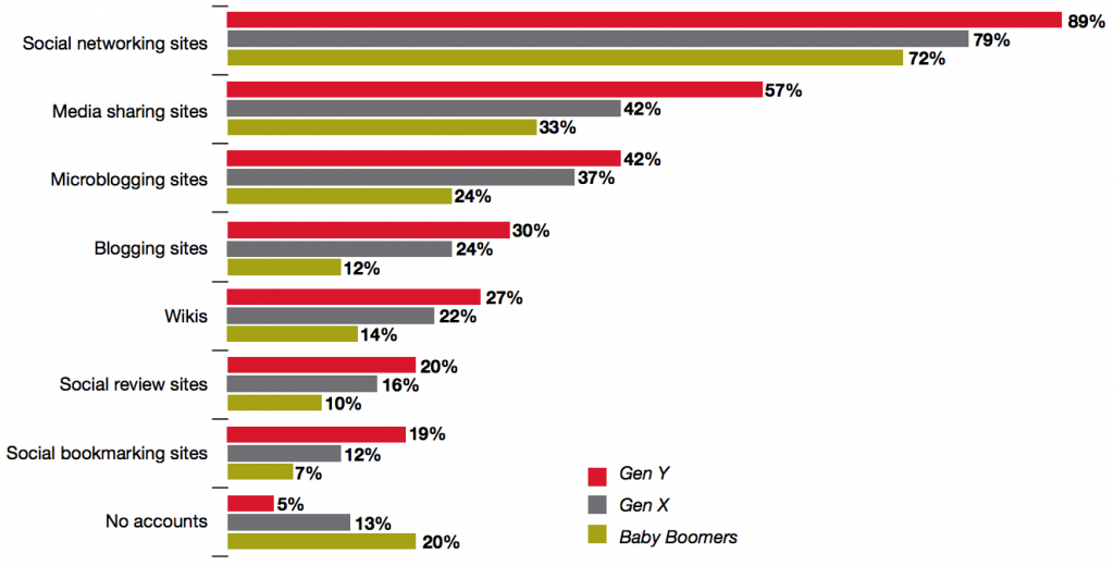 Percentage of Consumers with Accounts on Social Sites