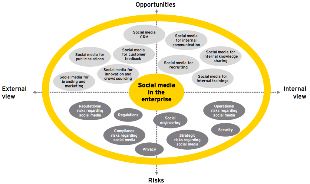 Social Media Enterprise Framework
