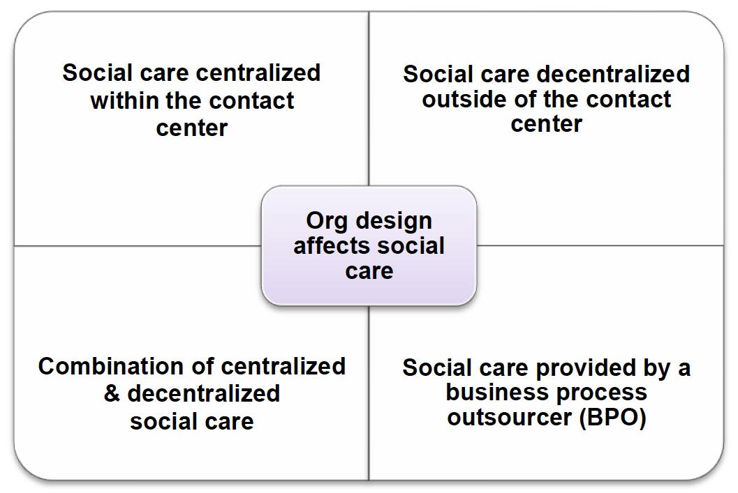 TELUS Social Care