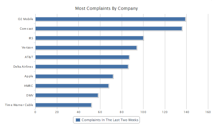 Hold Time Complaints via onholdwith.com