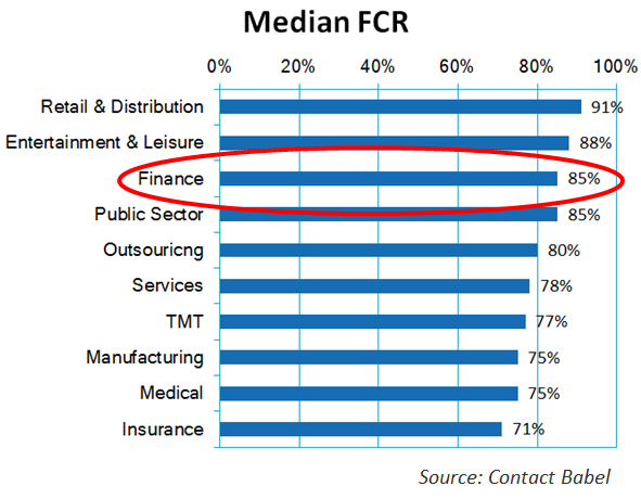 FCR-by-Industry