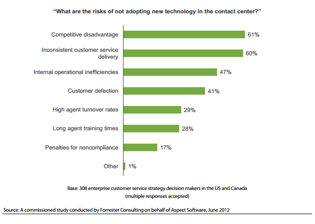 Contact Center Technology Adoption