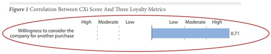 Driving Customer Loyalty