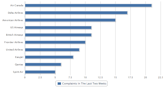 Airlines with the Most Complaints About Hold Time