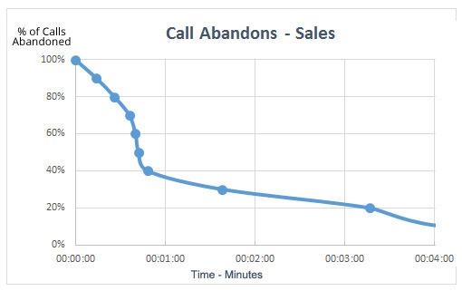 call-abandons-sales-chart