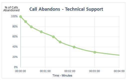 call-abandons-tech-support-510-chart