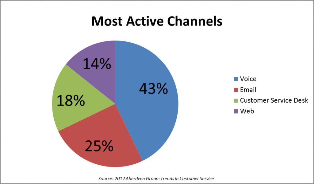 Most Active Channels