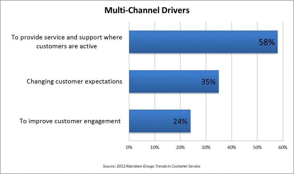 Multi-Channel Drivers