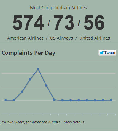 Hold Time Complaints with Airlines