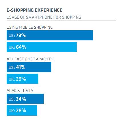 E-Shopping Experience