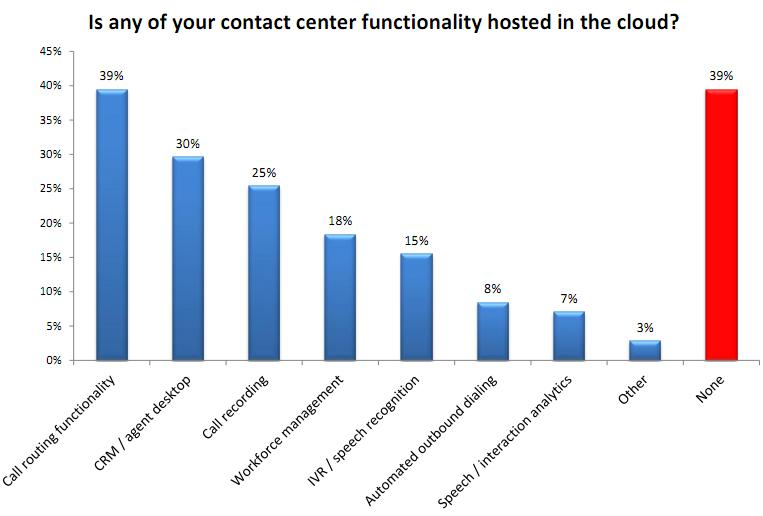 Call Center Cloud Migration