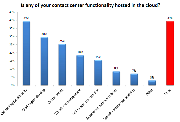 Call Center Cloud Migration