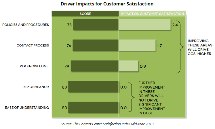 Driver Impacts for Customer Satisfaction