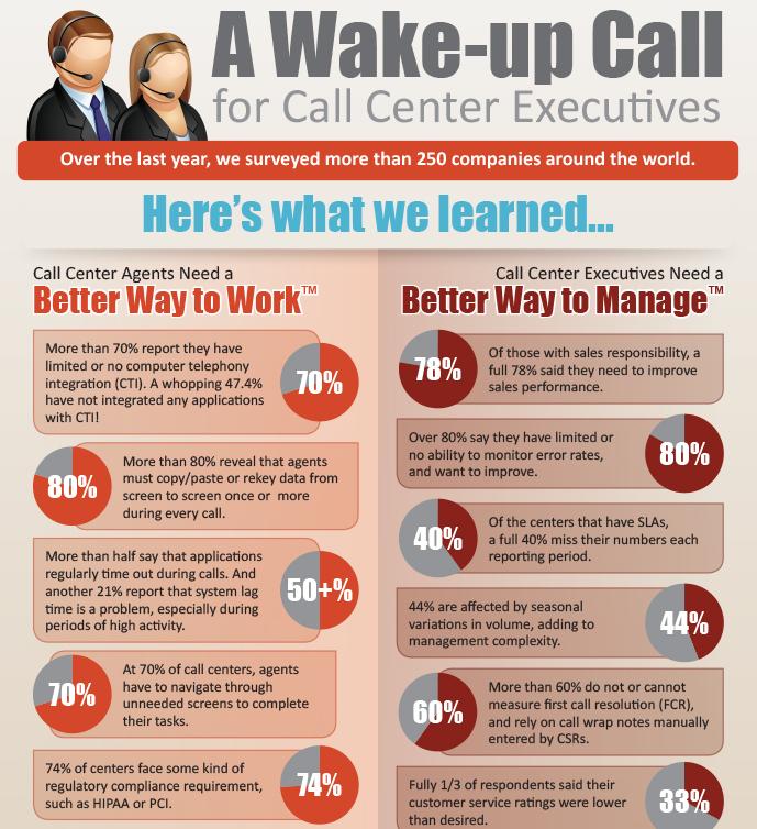 A Wake-Up Call for Call Center Executives