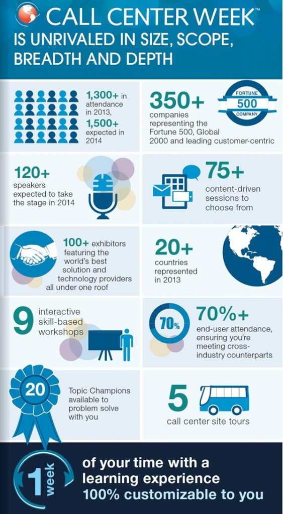 [Infographic] Top 10 Reasons to Attend Call Center Week in Vegas