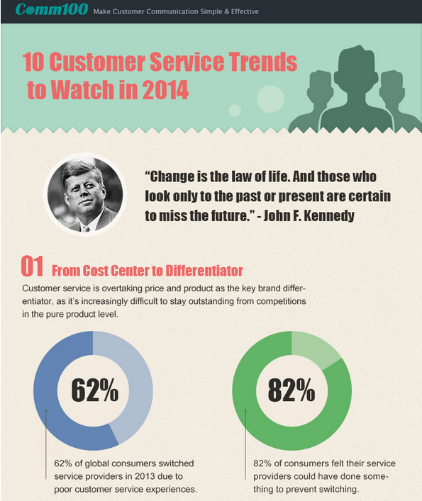 10 Customer Service Trends to Watch in 2014