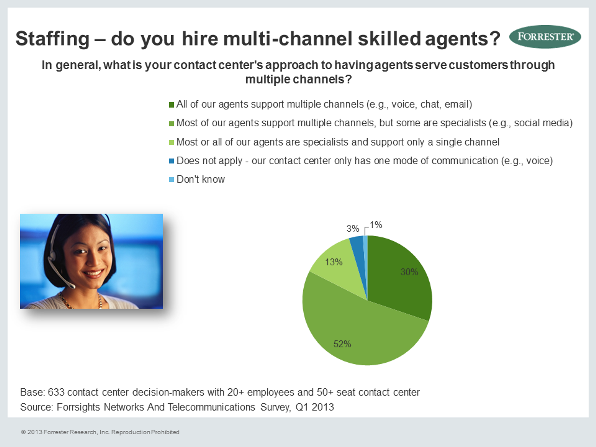 Most Agents are Already Handling Multiple Channels