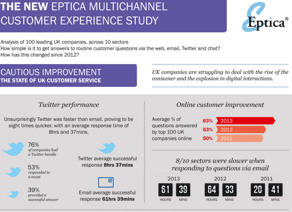 Multi-Channel Customer Experience Study