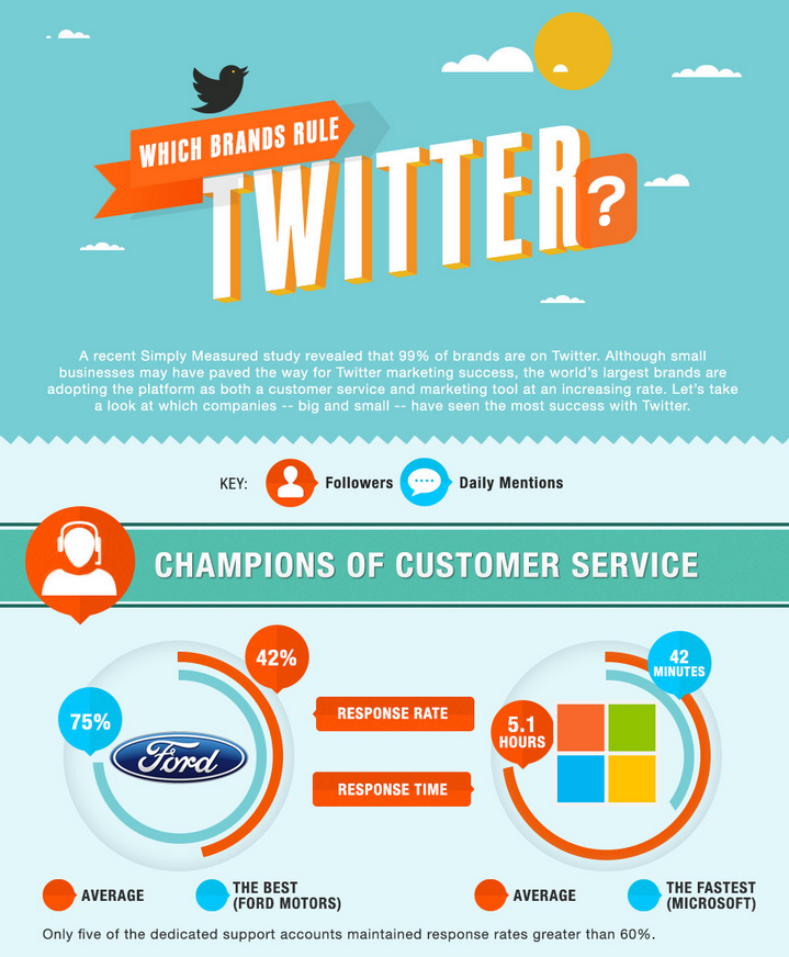 Which Brands Rule Twitter?