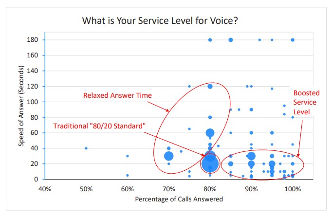 is the voice service level in your contact center 80 20 graph