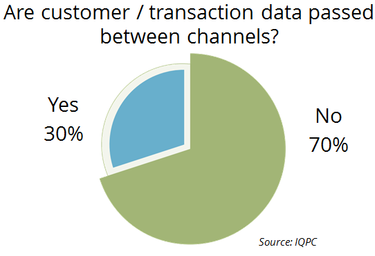 Are customer and transaction data passed between channels new