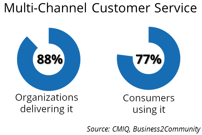 Multi-Channel Customer Service