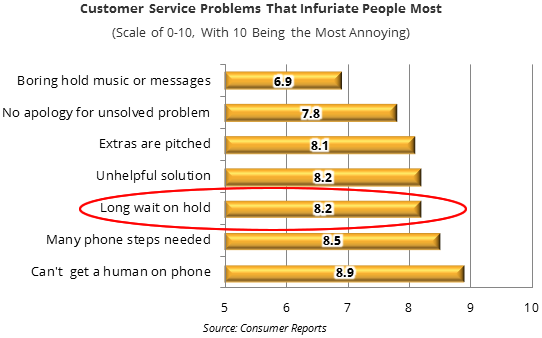 Hold Time is Killing Your Customer Experience