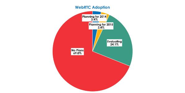 WebRTC Adoption