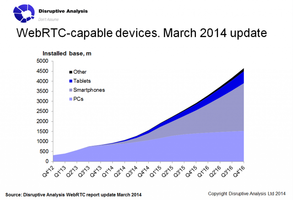 WebRTC Capable Devices