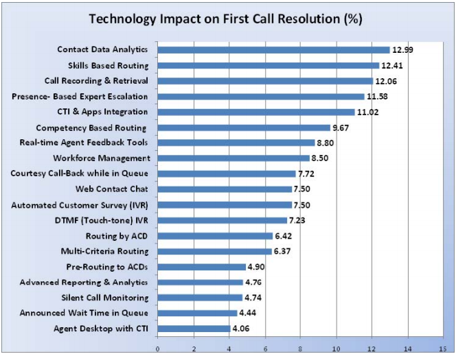 Benchmark - Technology Impact on FCR