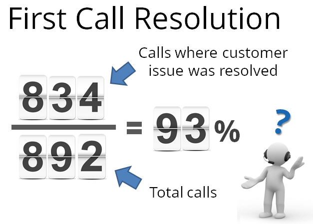 improving first call resolution in your call center fonolo