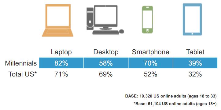 Millenials Device Usage