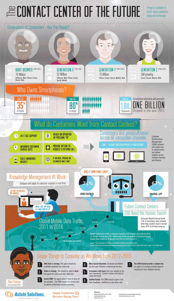 The Contact Center of the Future