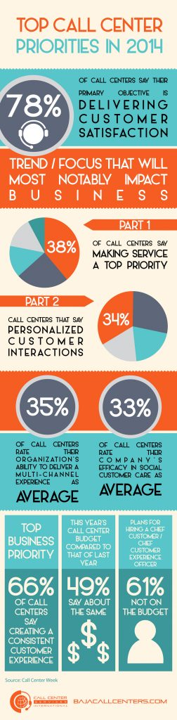 Top Call Center Priorities in 2014