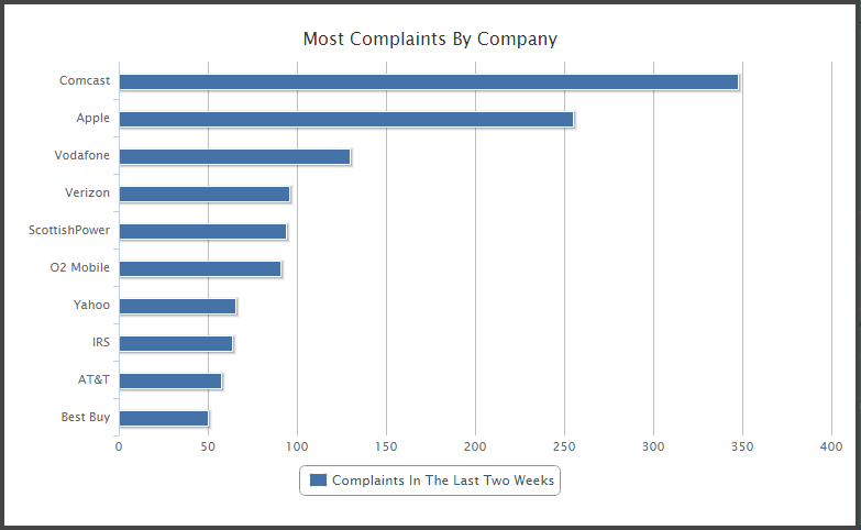 Most Hold Time Complaints by Company