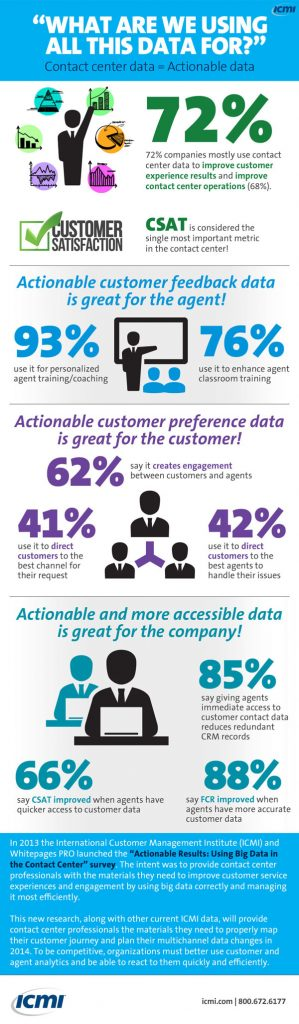Using Big Data to Improve Contact Center Operations